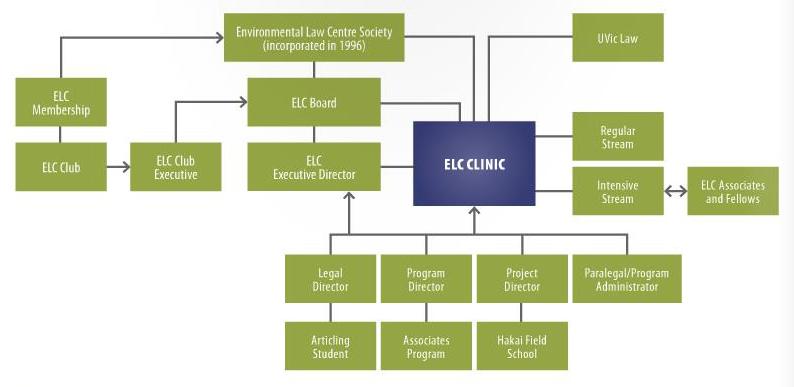 ELC Organization Chart 2013